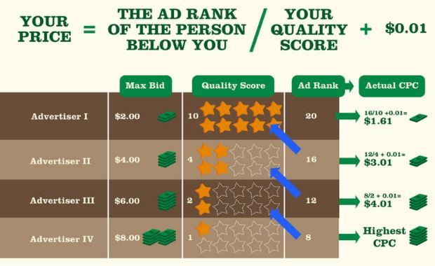 Factors determining Google Ads Quality Score
